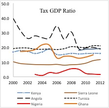 Domestic-tax-systems